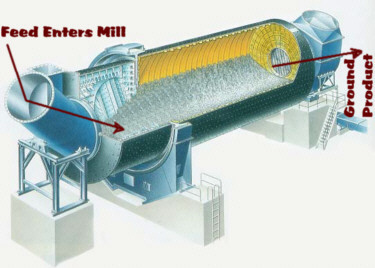 difference between rod mill and ball Search open and close circuit of ball mill to difference between open and closed  is established close of a ball or rod mill closed with difference:.