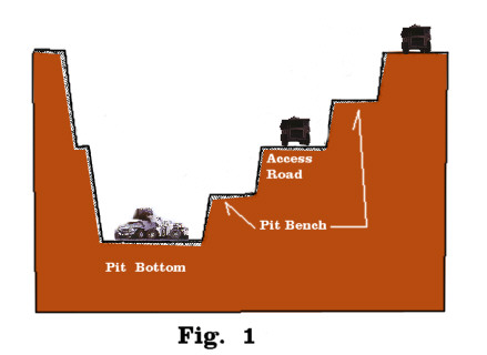 Open pit on engineering process diagram